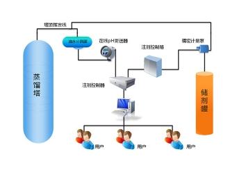 pH注剂自动控制系统